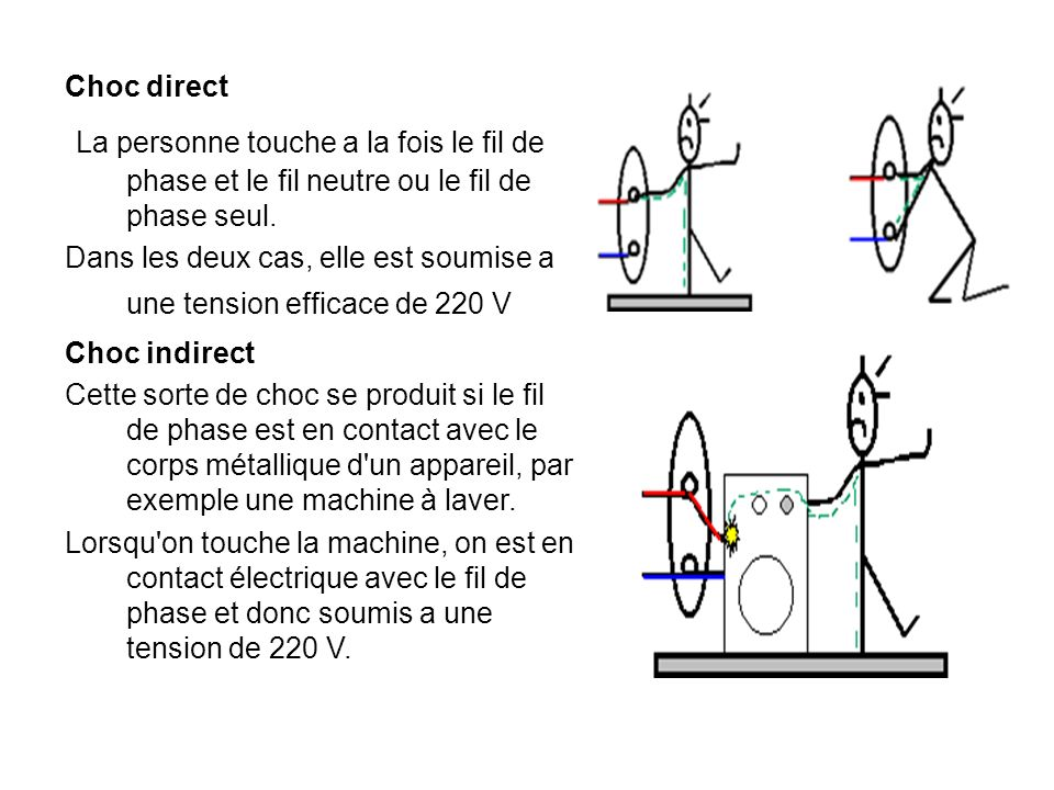 Choc direct La personne touche a la fois le fil de phase et le fil neutre ou le fil de phase seul.