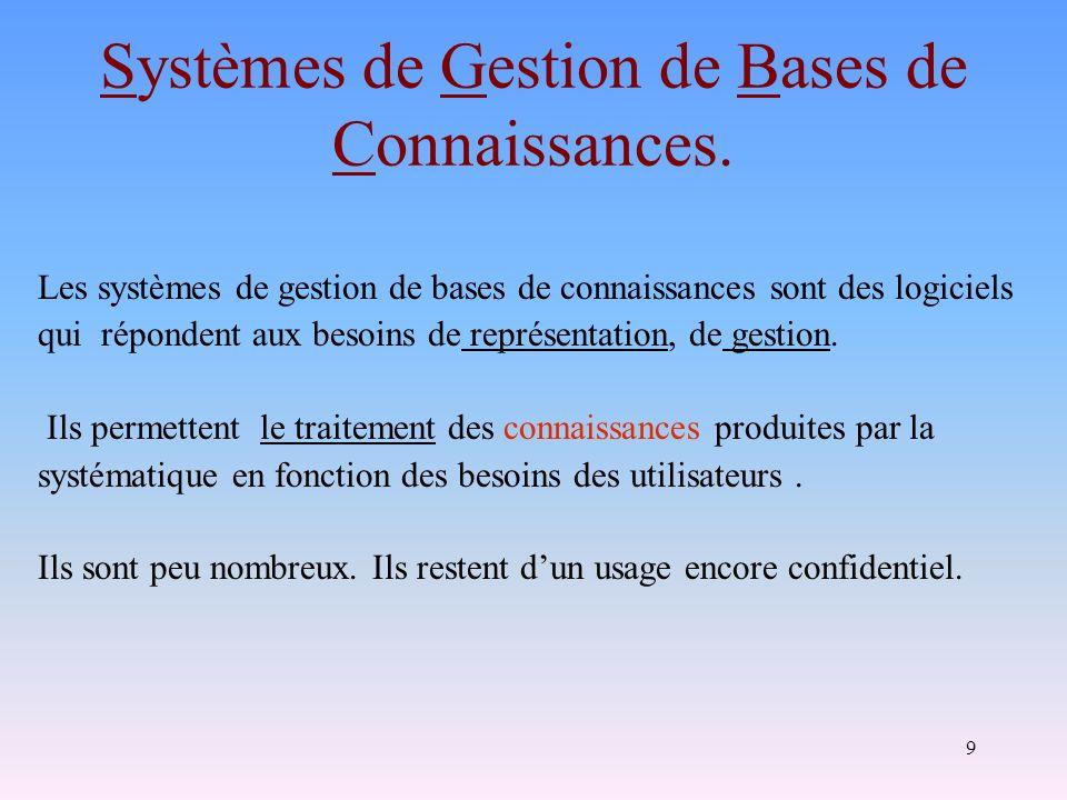 Systèmes de Gestion de Bases de Connaissances.