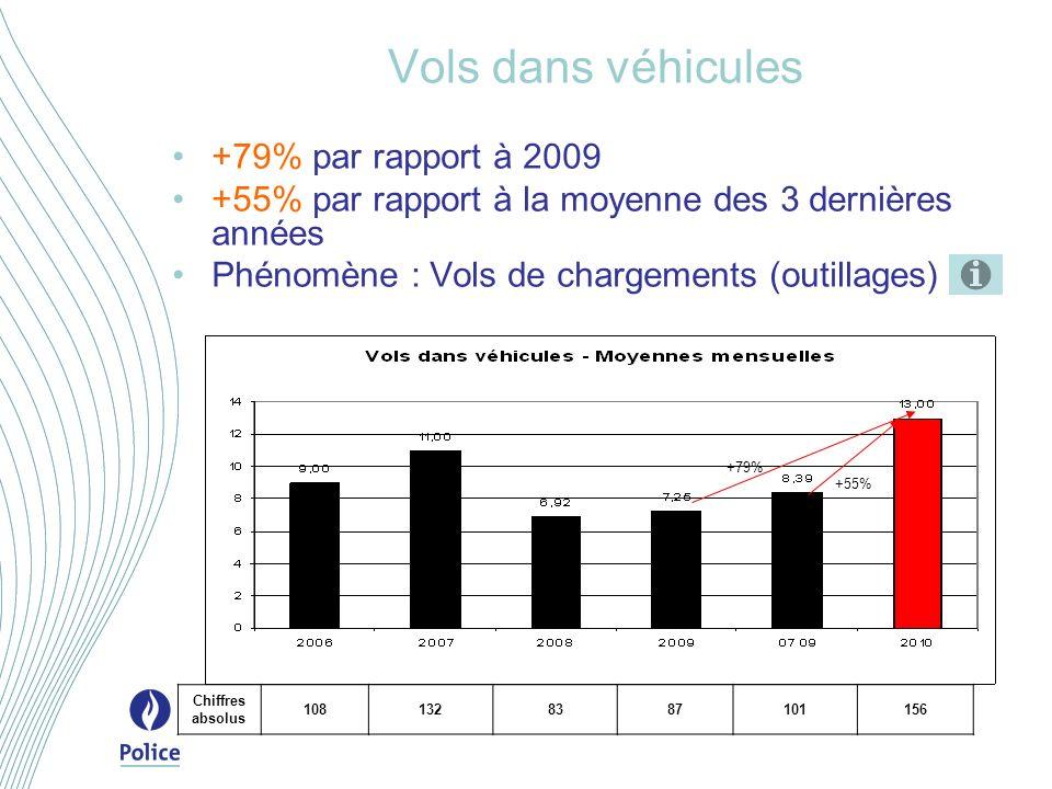 Vols dans véhicules +79% par rapport à 2009