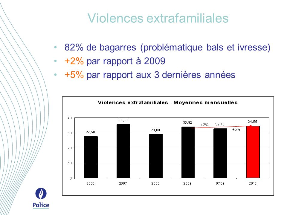 Violences extrafamiliales