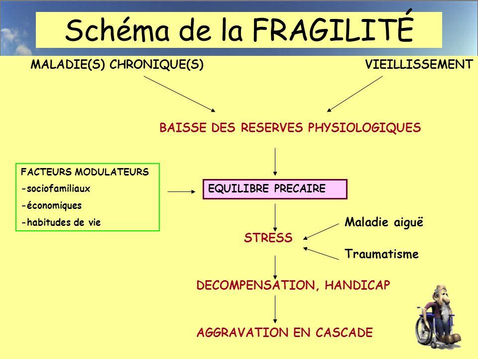 Schéma de la FRAGILITÉ MALADIE(S) CHRONIQUE(S) VIEILLISSEMENT