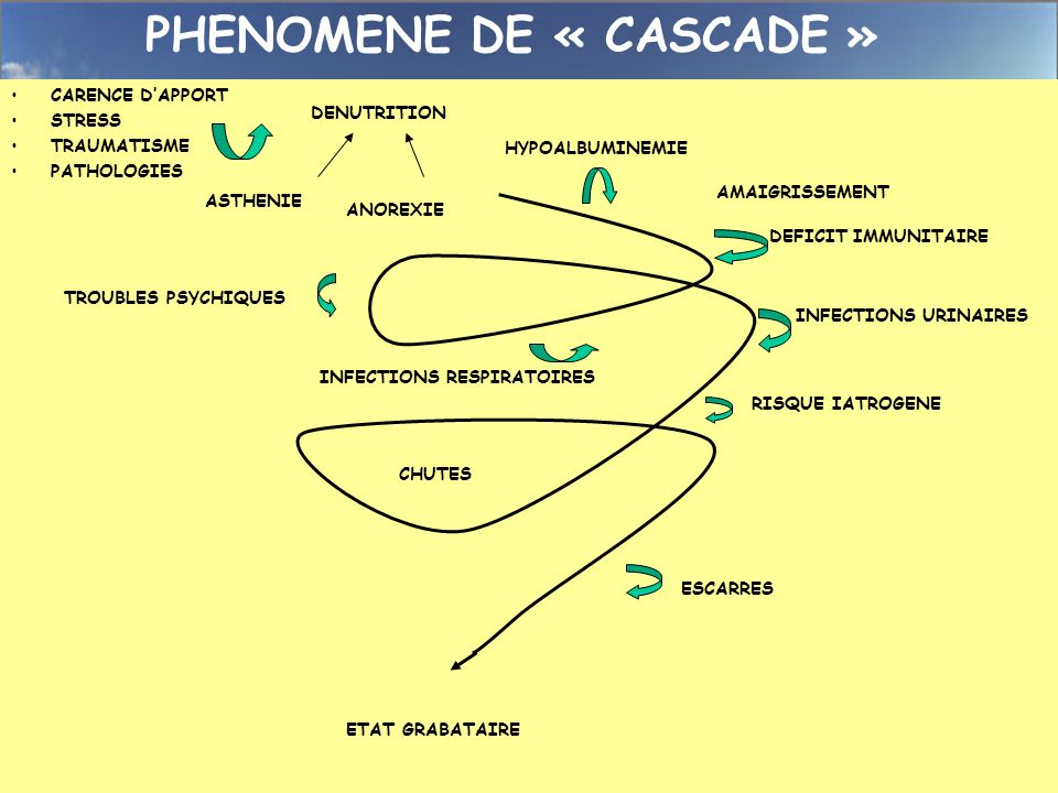 PHENOMENE DE « CASCADE »