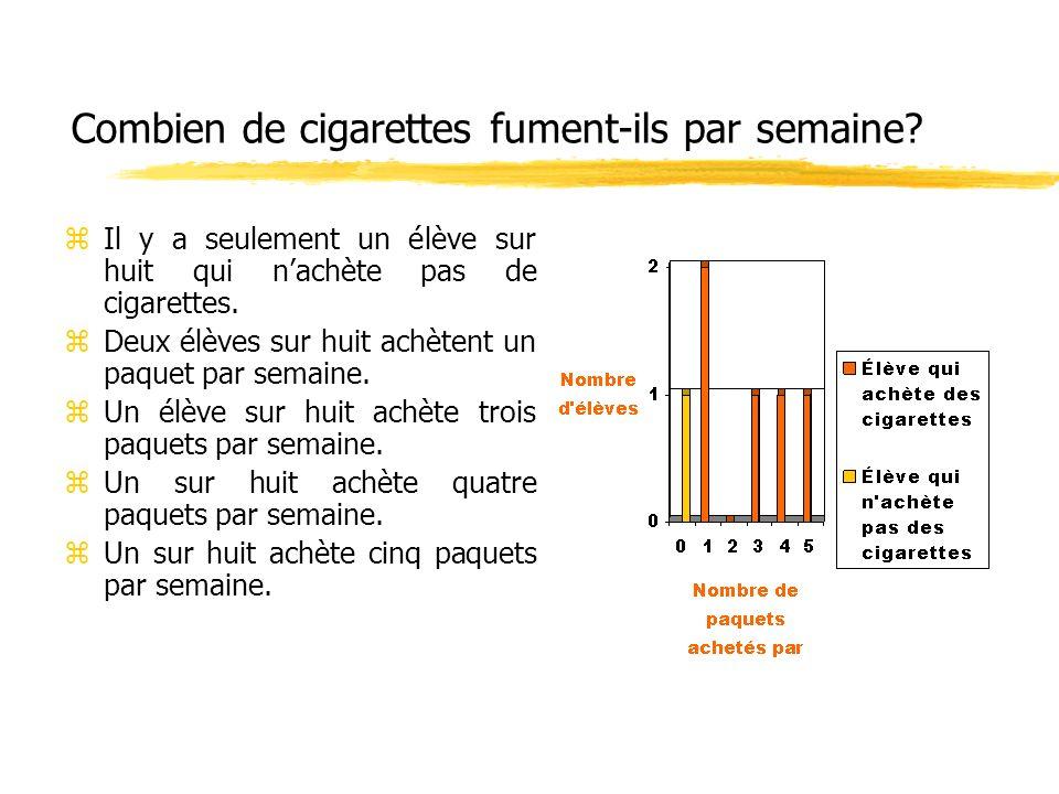 Combien de cigarettes fument-ils par semaine