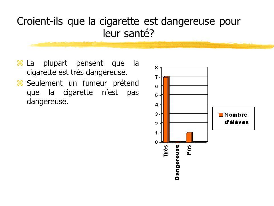 Croient-ils que la cigarette est dangereuse pour leur santé