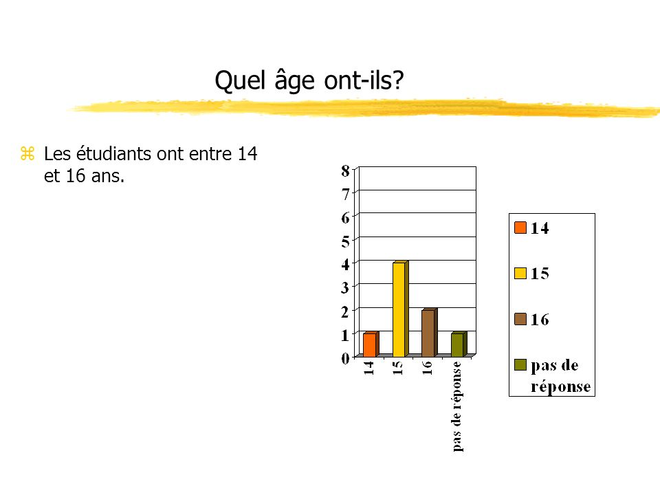 Quel âge ont-ils Les étudiants ont entre 14 et 16 ans.