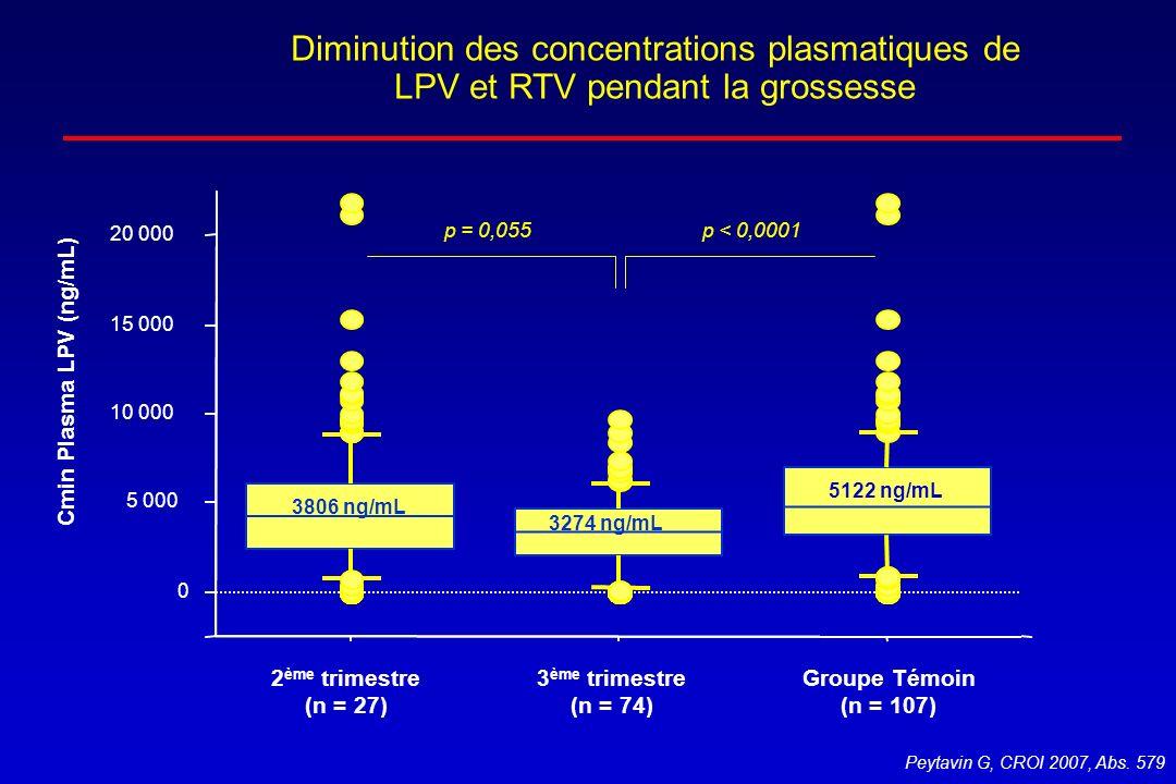 Diminution des concentrations plasmatiques de LPV et RTV pendant la grossesse