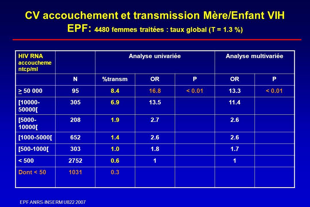 CV accouchement et transmission Mère/Enfant VIH EPF: 4480 femmes traitées : taux global (T = 1.3 %)