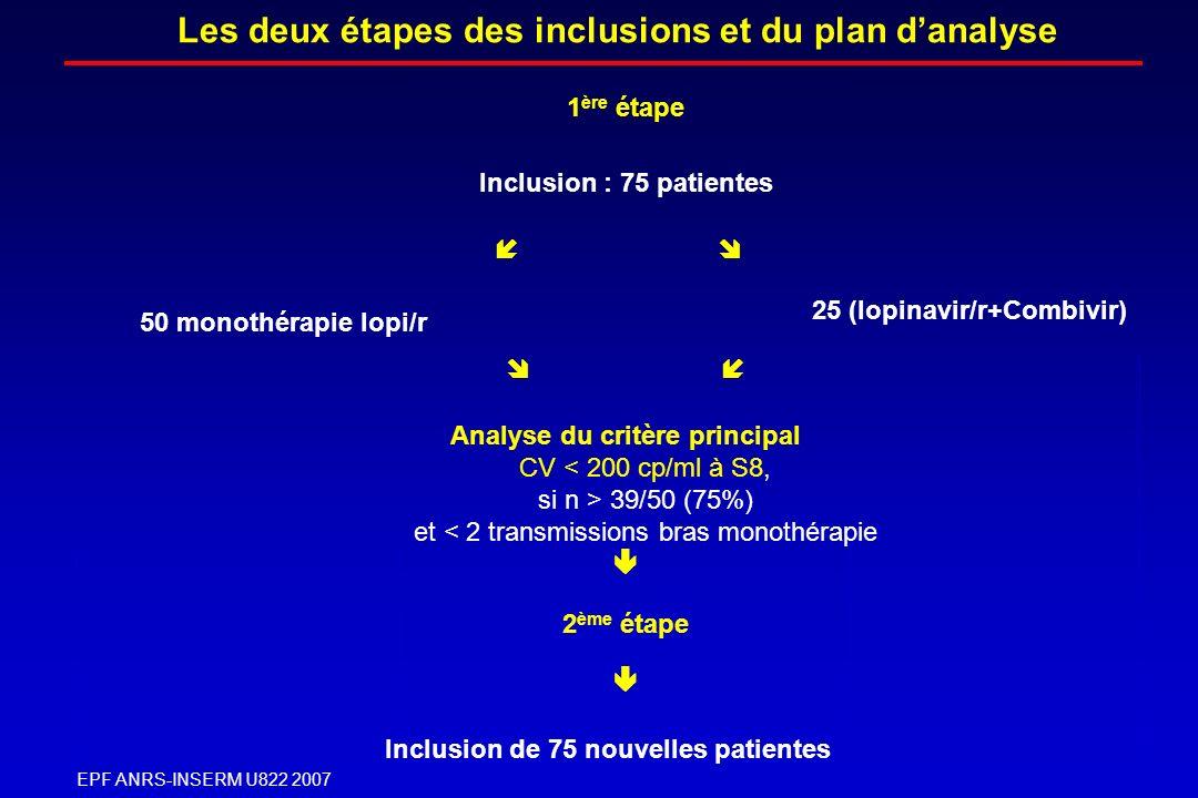 25 (lopinavir/r+Combivir) Inclusion de 75 nouvelles patientes