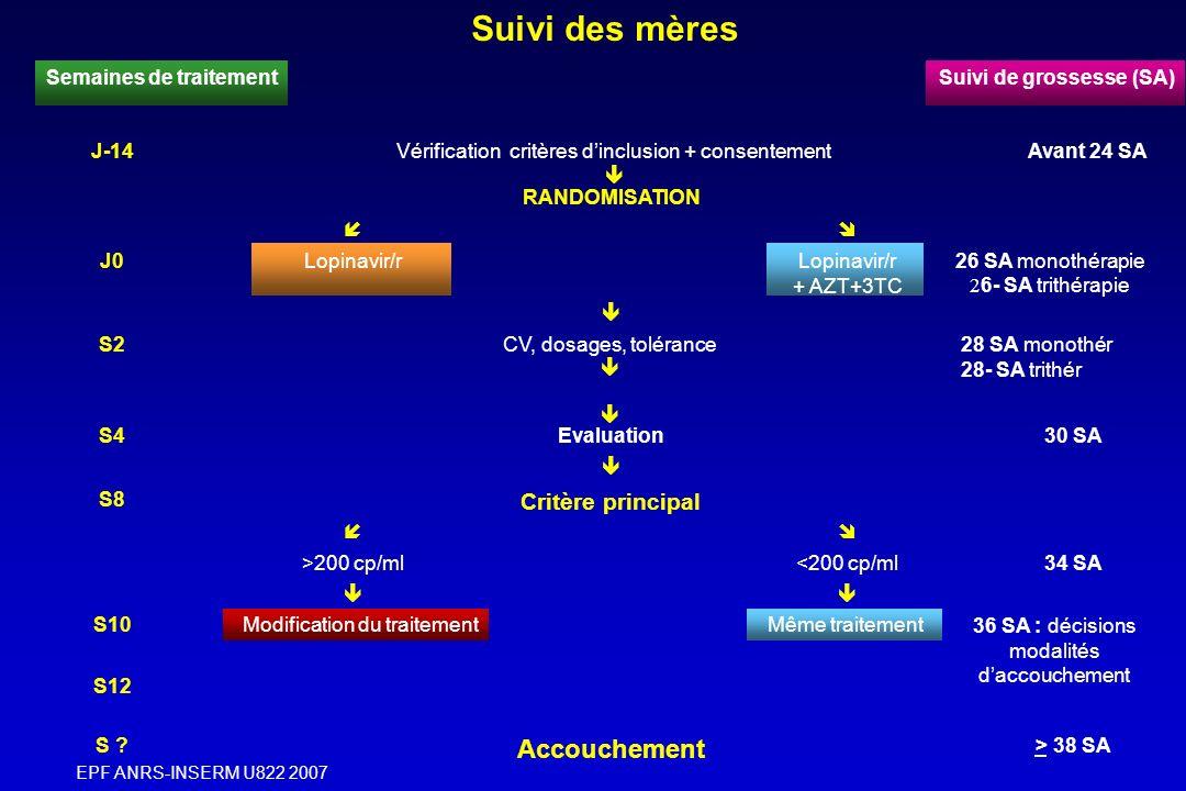 Semaines de traitement Suivi de grossesse (SA)