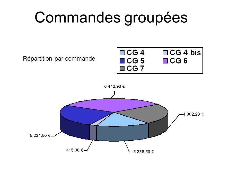 Commandes groupées Répartition par commande