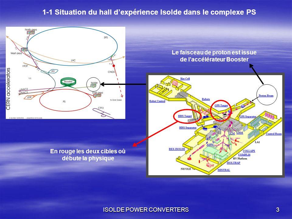 1-1 Situation du hall d'expérience Isolde dans le complexe PS