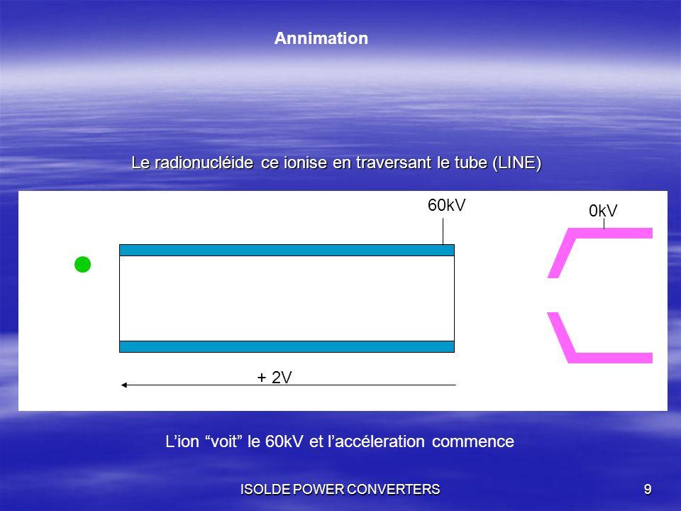 Le radionucléide ce ionise en traversant le tube (LINE)