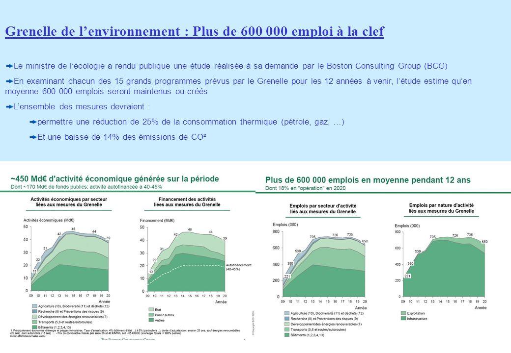 Grenelle de l'environnement : Plus de 600 000 emploi à la clef