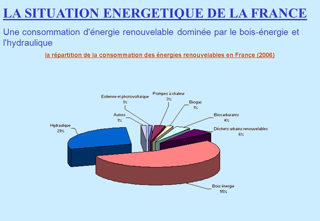LA SITUATION ENERGETIQUE DE LA FRANCE