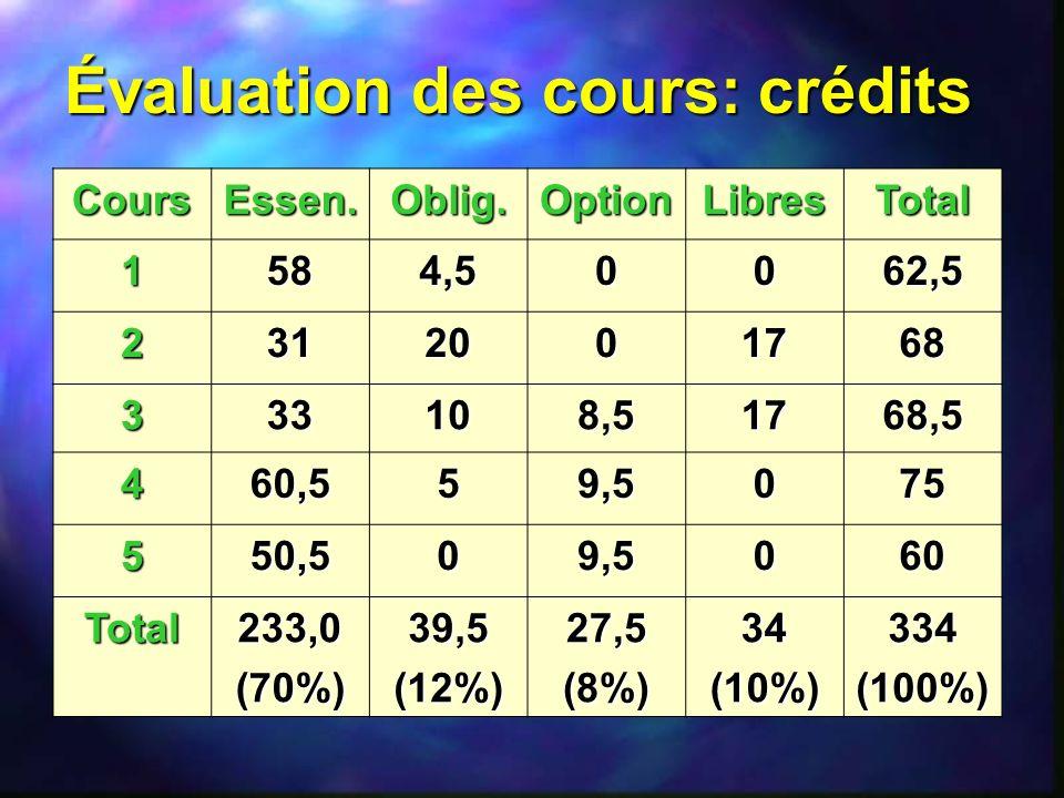 Évaluation des cours: crédits
