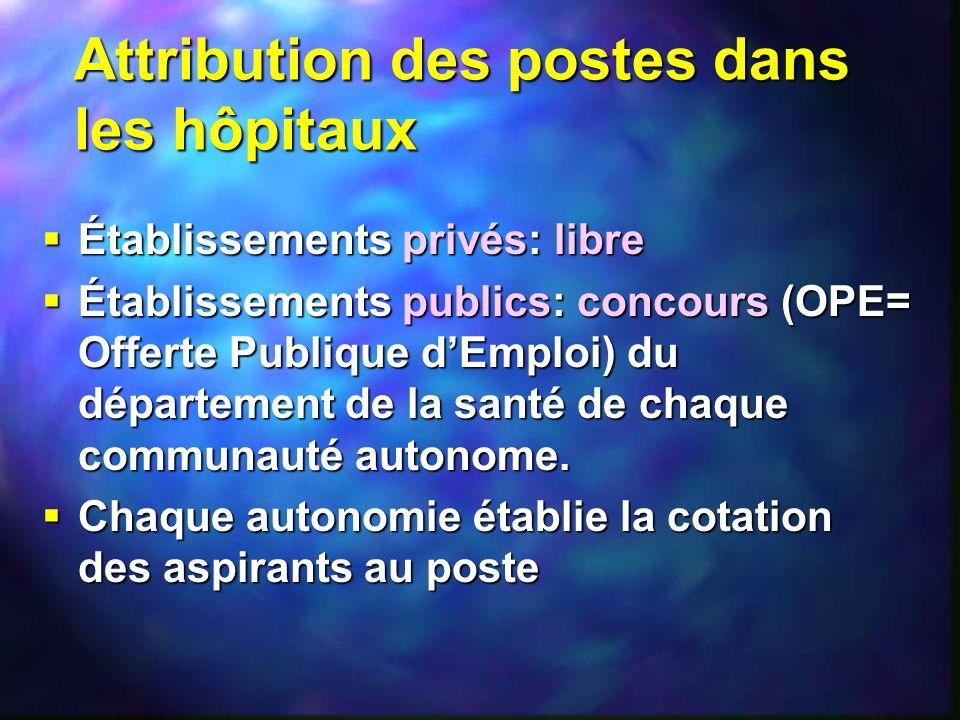 Attribution des postes dans les hôpitaux