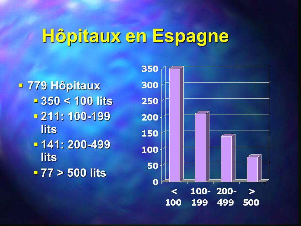 Hôpitaux en Espagne 779 Hôpitaux 350 < 100 lits 211: 100-199 lits