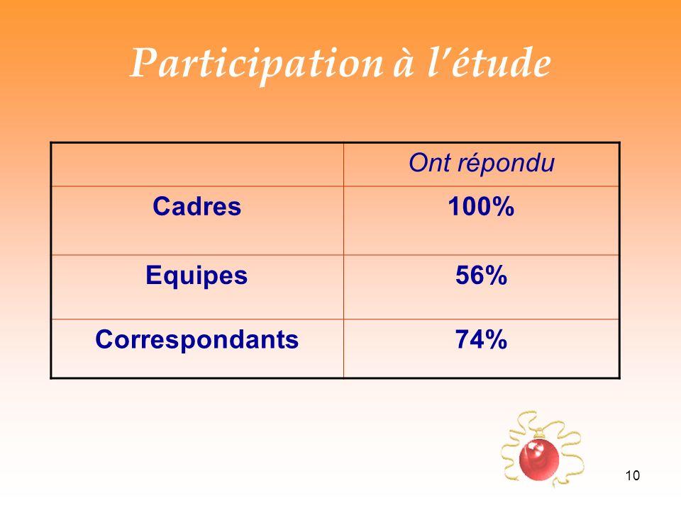 Participation à l'étude