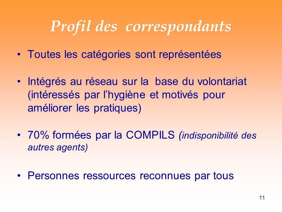 Profil des correspondants