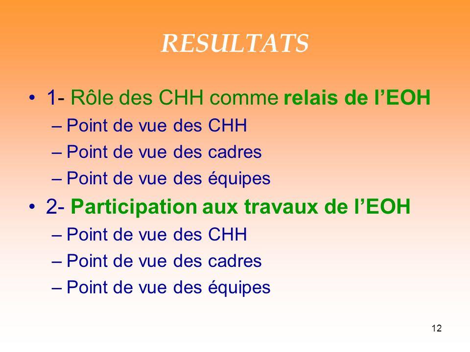 RESULTATS 1- Rôle des CHH comme relais de l'EOH