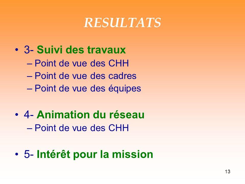 RESULTATS 3- Suivi des travaux 4- Animation du réseau