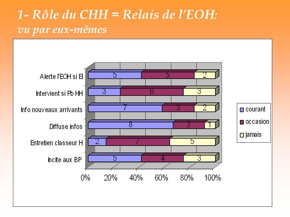 1- Rôle du CHH = Relais de l'EOH: vu par eux-mêmes