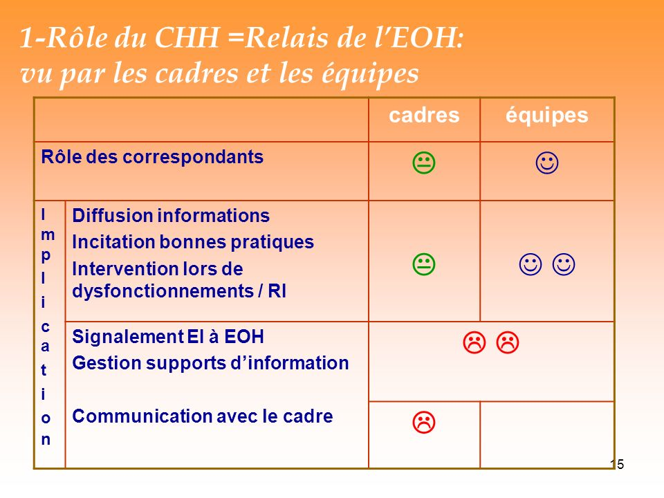 1-Rôle du CHH =Relais de l'EOH: vu par les cadres et les équipes