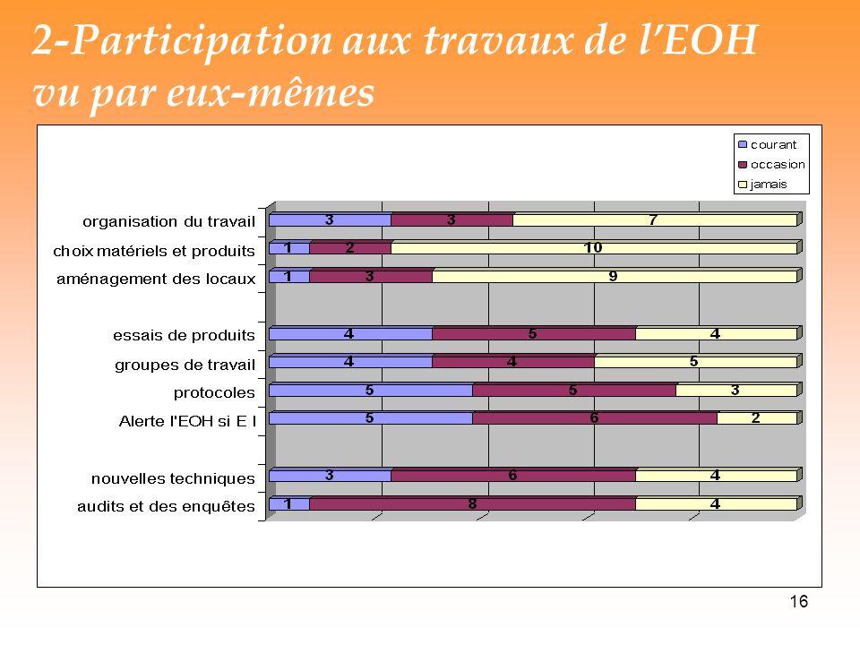 2-Participation aux travaux de l'EOH vu par eux-mêmes