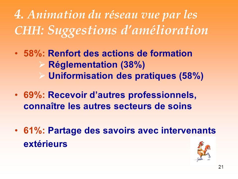 4. Animation du réseau vue par les CHH: Suggestions d'amélioration