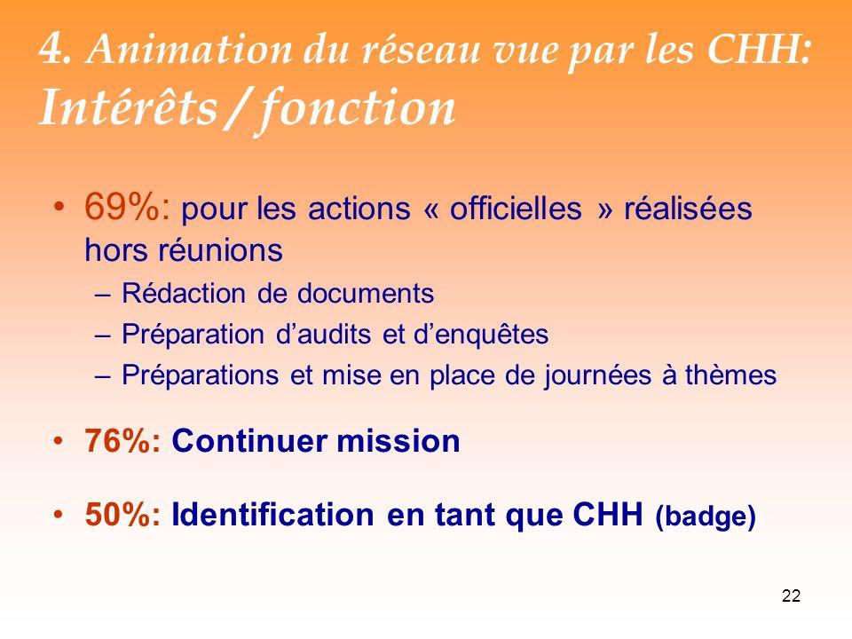 4. Animation du réseau vue par les CHH: Intérêts / fonction