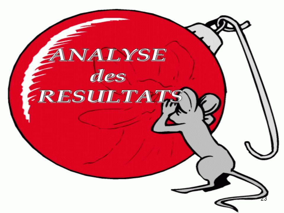 ANALYSE des RESULTATS