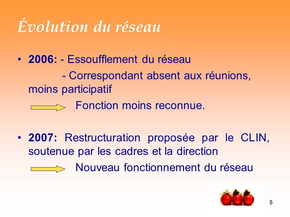 Évolution du réseau 2006: - Essoufflement du réseau