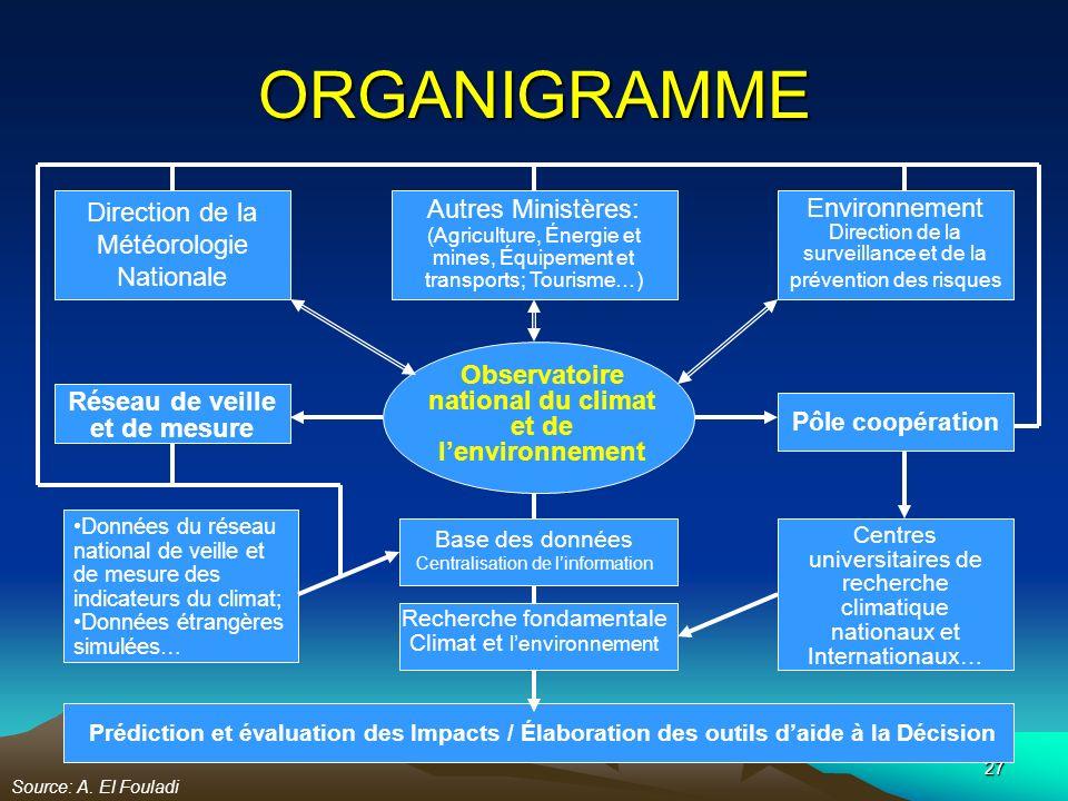 ORGANIGRAMME Direction de la Météorologie Nationale Autres Ministères: