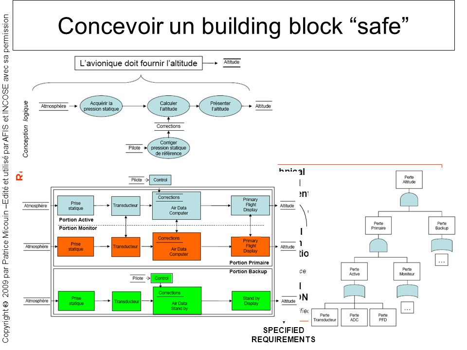 Concevoir un building block safe