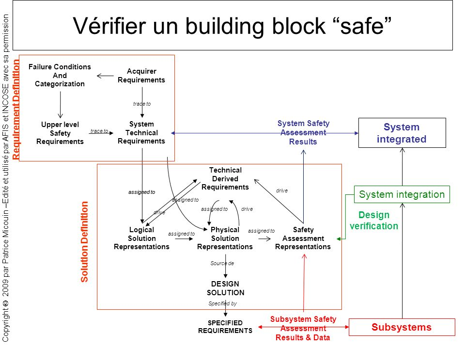 Vérifier un building block safe