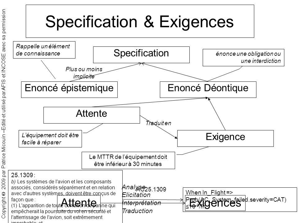 Specification & Exigences