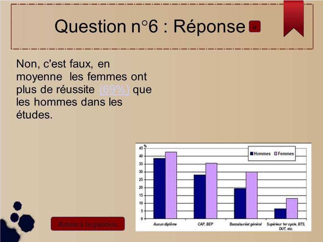 Question n°6 : Réponse a. Non, c est faux, en moyenne les femmes ont plus de réussite (69%) que les hommes dans les études.