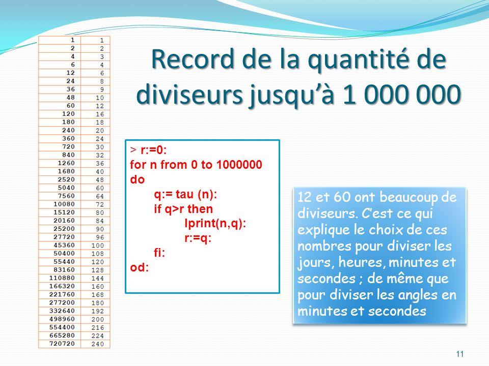 Record de la quantité de diviseurs jusqu'à 1 000 000