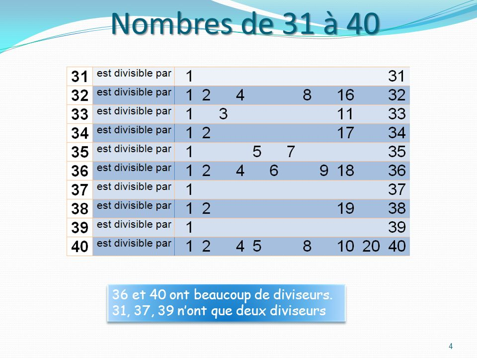 Nombres de 31 à 40 36 et 40 ont beaucoup de diviseurs.
