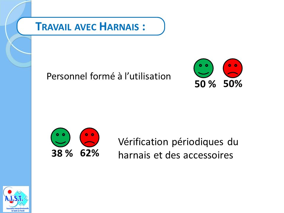 Travail avec Harnais : 50 % 50%