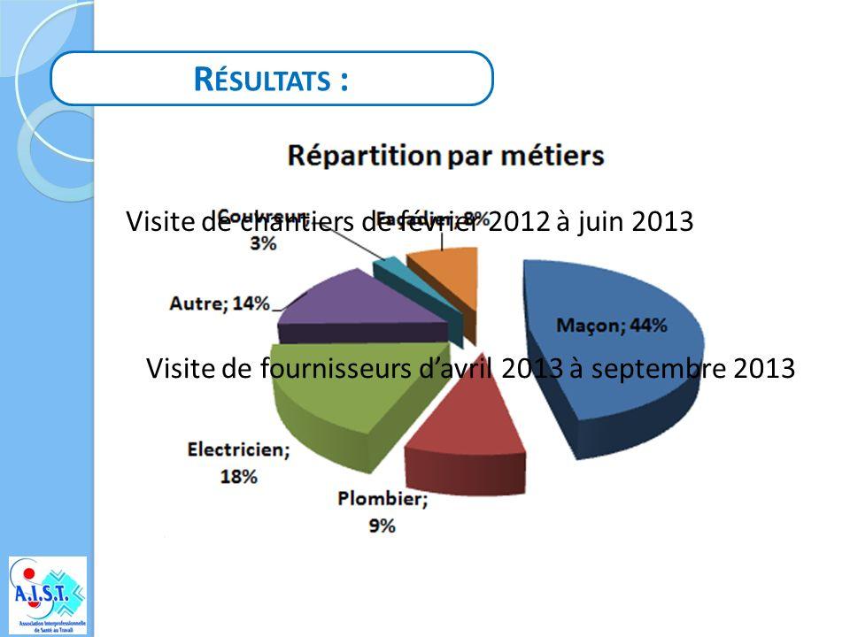 Résultats : Visite de chantiers de février 2012 à juin 2013