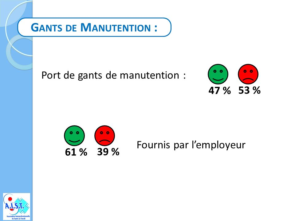 Gants de Manutention : Port de gants de manutention : 47 % 53 %