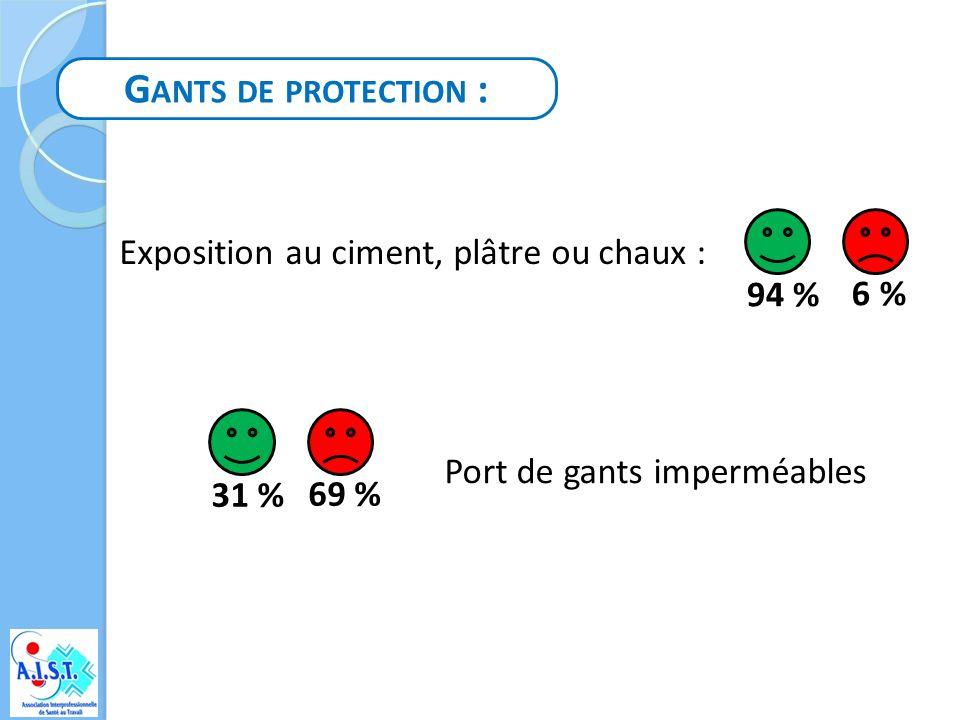 Gants de protection : Exposition au ciment, plâtre ou chaux : 94 % 6 %
