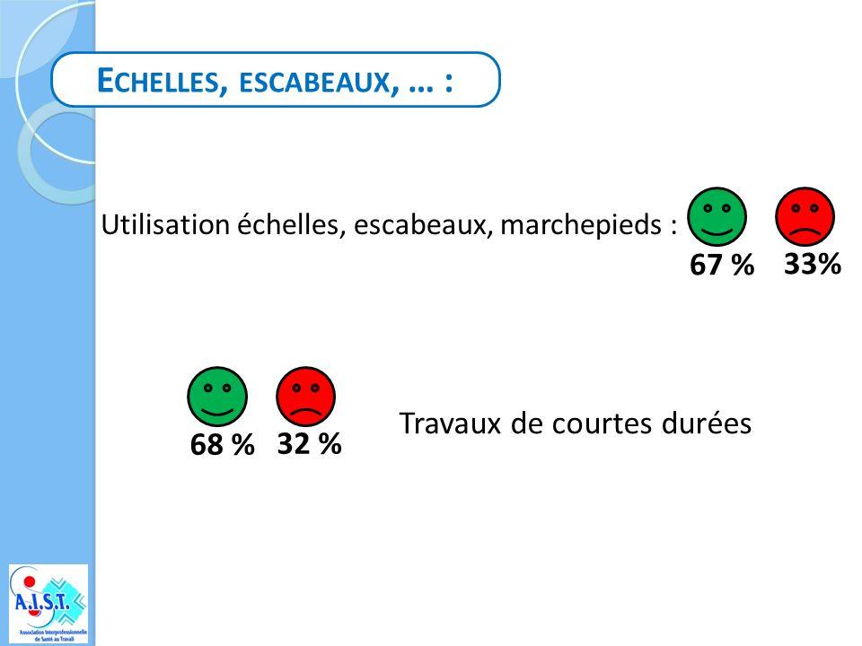 Echelles, escabeaux, … : 67 % 33% Travaux de courtes durées 68 % 32 %