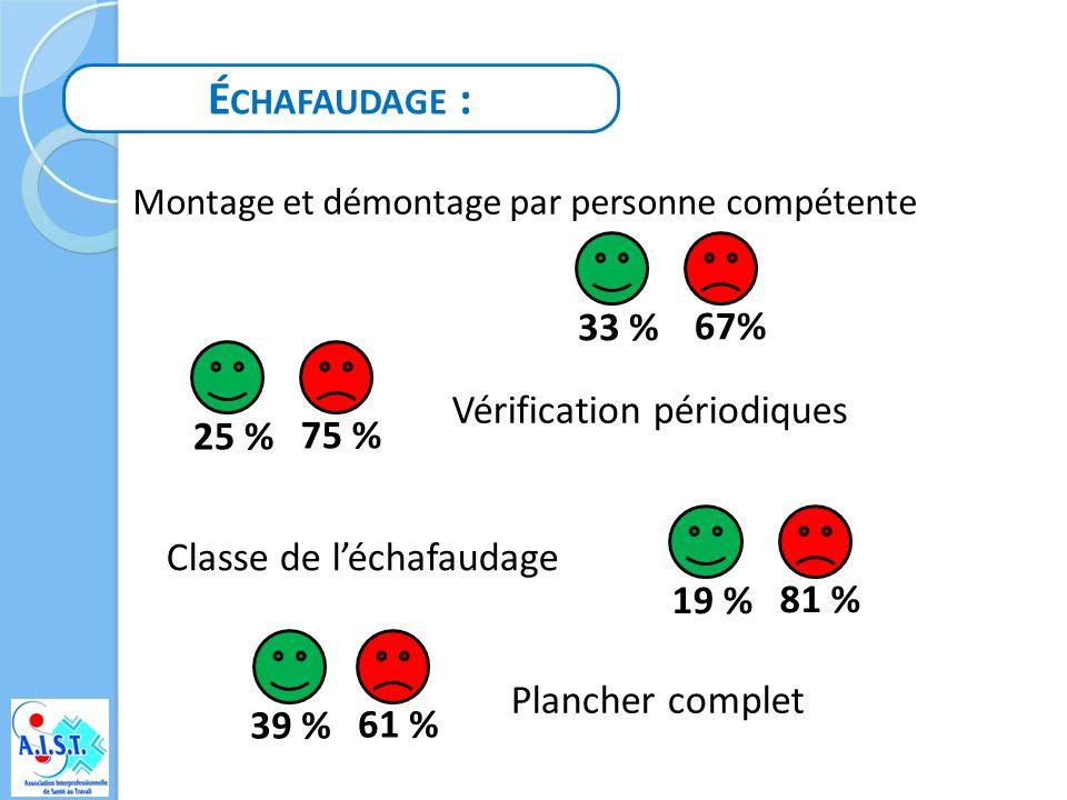Échafaudage : 33 % 67% Vérification périodiques 25 % 75 %