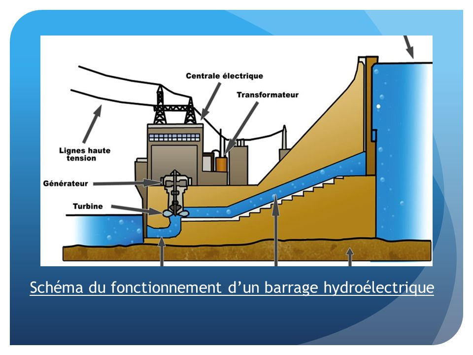 Schéma du fonctionnement d'un barrage hydroélectrique