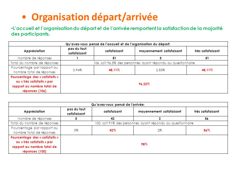 Souvent Questionnaire de satisfaction - ppt video online télécharger KS46
