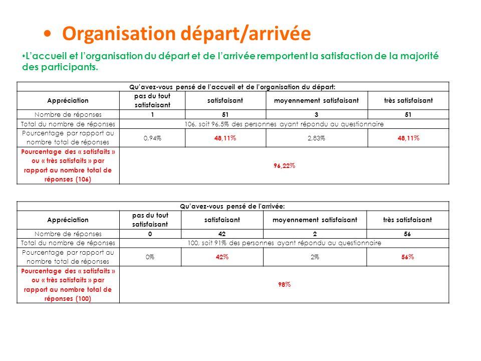 Organisation départ/arrivée
