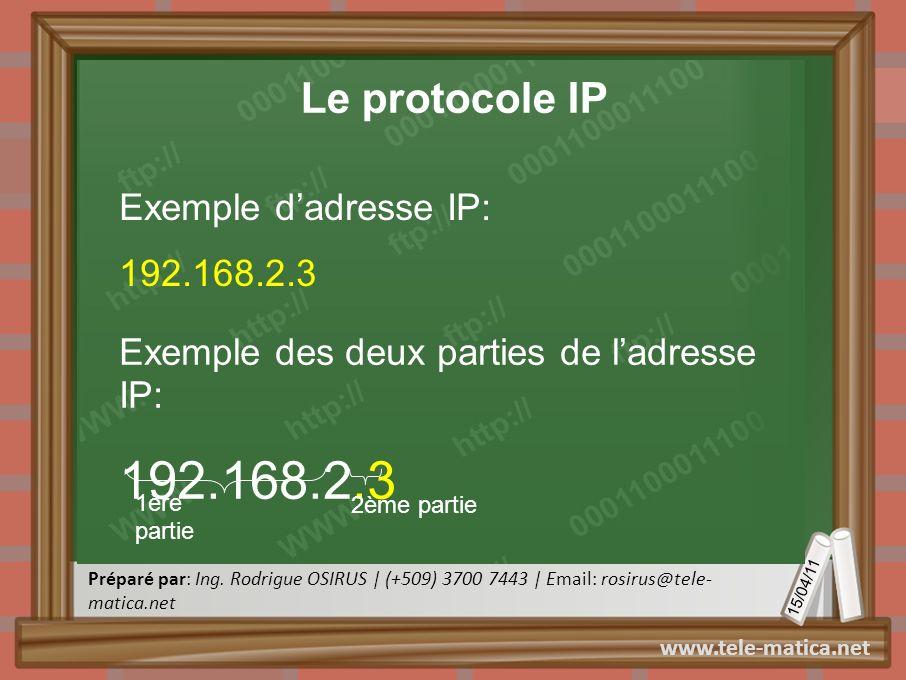 192.168.2.3 Le protocole IP Exemple d'adresse IP: 192.168.2.3