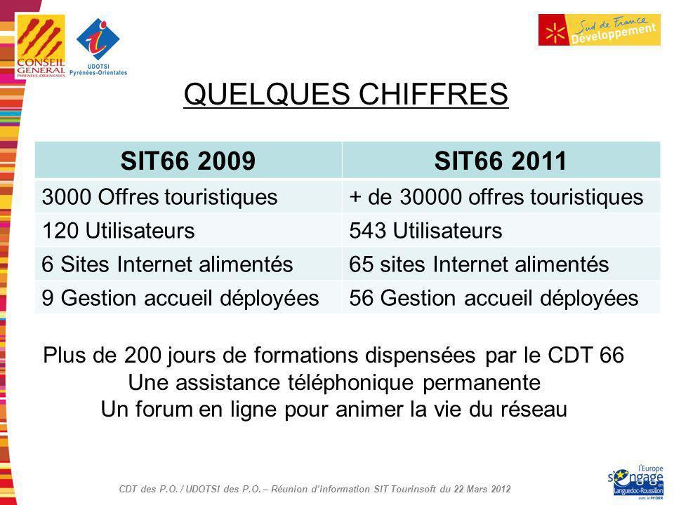 QUELQUES CHIFFRES SIT66 2009 SIT66 2011 3000 Offres touristiques
